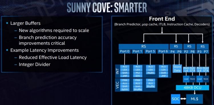 sm.Intel_Sunny_Cove_05.750.jpg