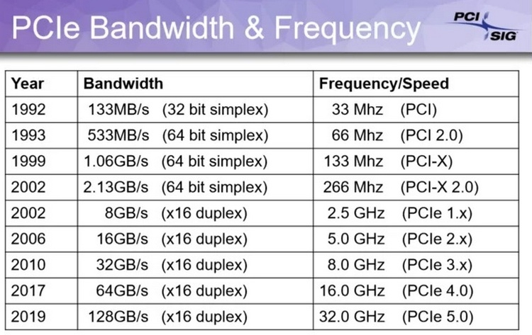 PCI_Express_5_0_03.jpg