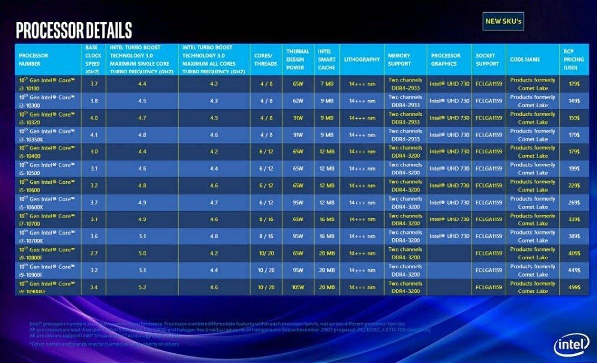 Intel-Comet-Lake-Lineup_large.jpg