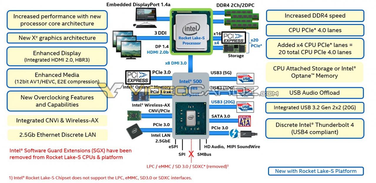 Intel-12th-Generation-Rocket-Lake-S-Desktop-CPU-Lineup-Platform-Details_large.jpg