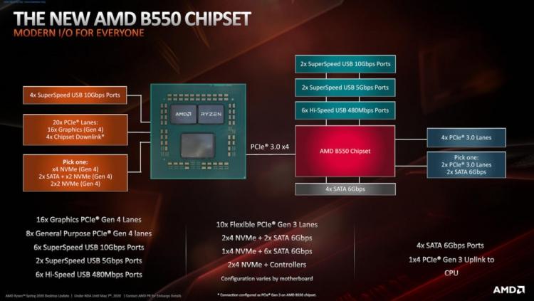 sm.AMD-Ryzen-3-B550-Chipset-1-1000x563.750.jpg