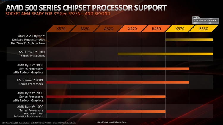 sm.AMD-Ryzen-3-B550-Chipset-2.750.jpg