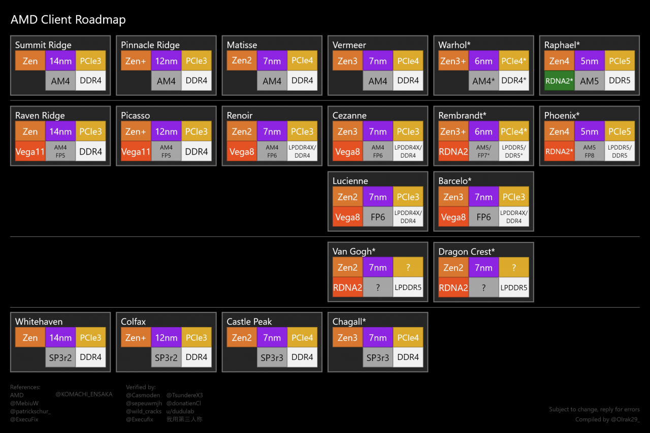 AMD-Zen-Roadmap-Olrak29_large.png